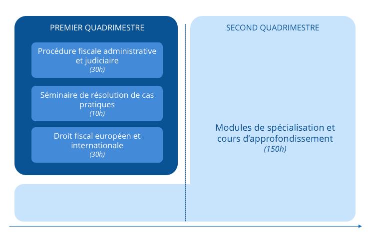 ESSF Année2 Module 2 EM Droit Fiscal