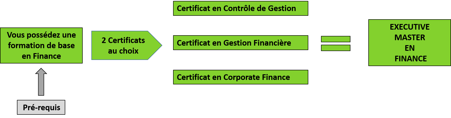schema - EM Finance2 - prerequis