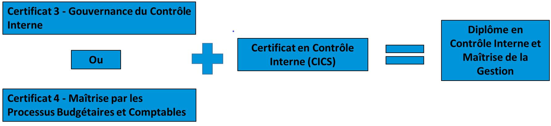 schema - Sect Public - 2 certificats