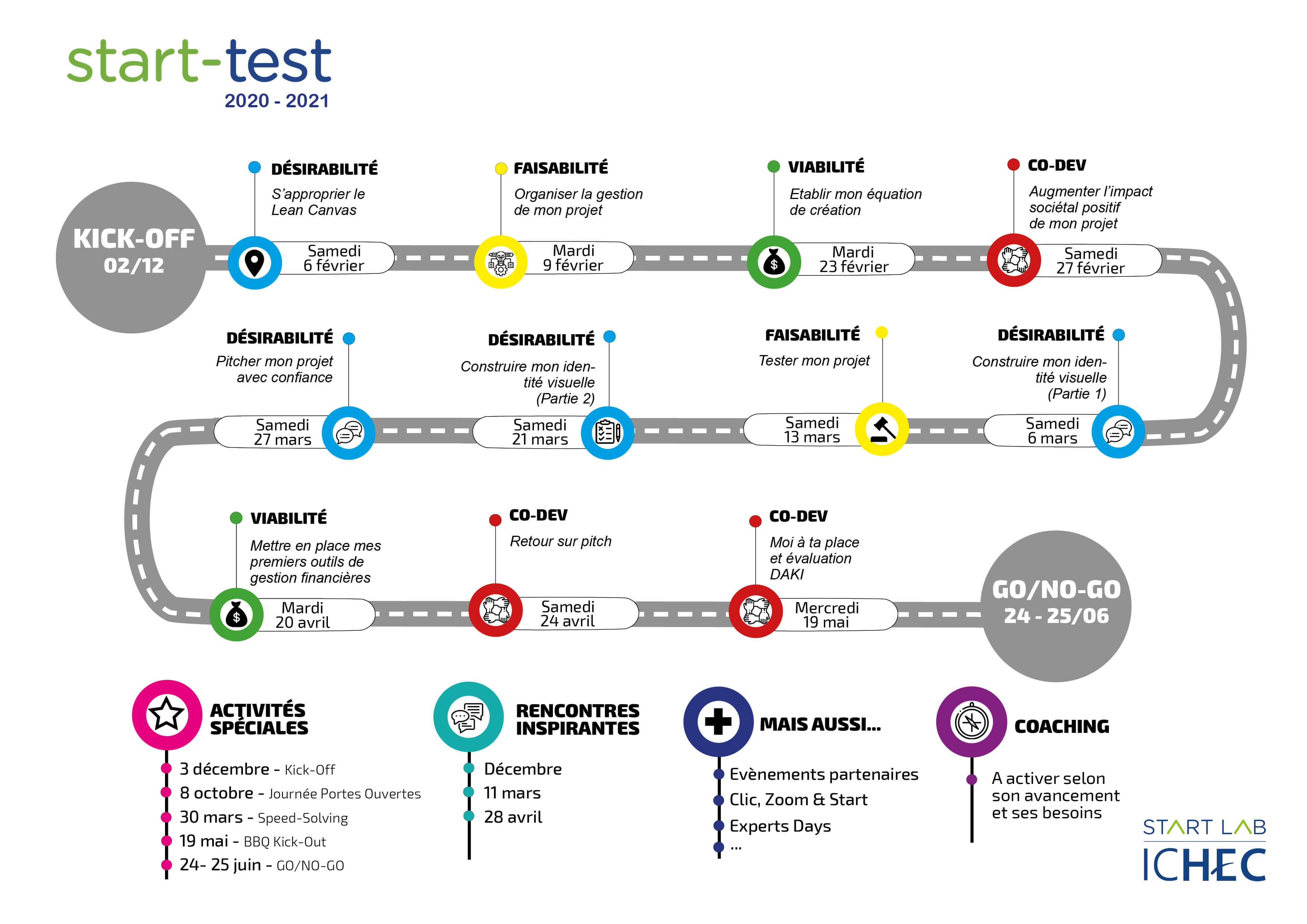 start-test  - programme 2021